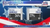 Election results bring different outcomes for Central Texas areas